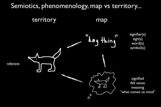 "semiotics, phenomenology, map, territory, reference signifier, sign, word, symbol, felt sense, meaning, ""what comes to mind"""